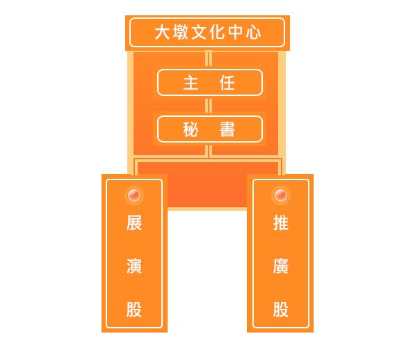 組織架構圖:大墩文化中心>主任>秘書>展演股、推廣股